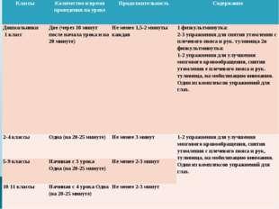 КлассыКоличество и время проведения на урокеПродолжительностьСодержание До