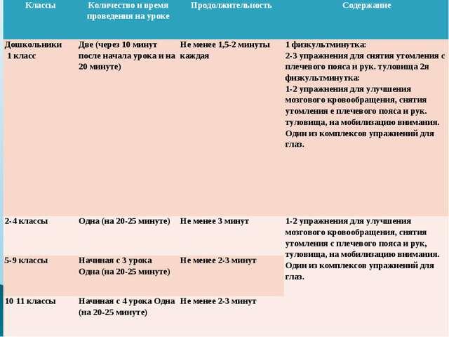 КлассыКоличество и время проведения на урокеПродолжительностьСодержание До...