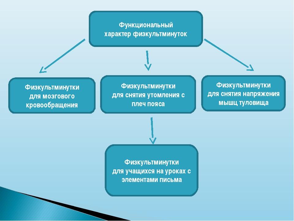 Функциональный характер физкультминуток Физкультминутки для учащихся на урока...