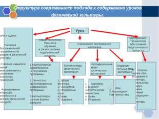 Структура современного подхода к содержанию уроков физической культуры.
