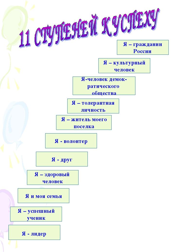 Я – гражданин России Я – культурный человек Я-человек демок- ратического обще...