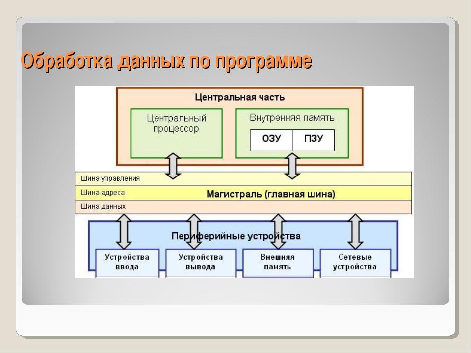 Обработка данных по программе
