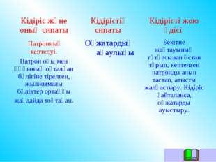 Кідіріс және оның сипатыКідірістің сипаты Кідірісті жою әдісі Патронның кеп