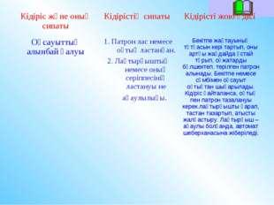 Кідіріс және оның сипатыКідірістің сипаты Кідірісті жою әдісі Оқсауыттың ал
