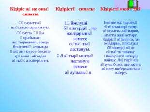 Кідіріс және оның сипатыКідірістің сипаты Кідірісті жою әдісі Оқсауыттың ша