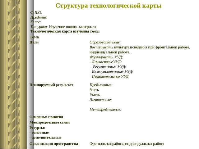 Структура технологической карты Ф.И.О. Предмет: Класс: Тип урока: Изучение но...