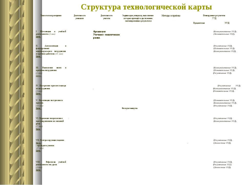 Структура технологической карты Технология проведенияДеятельность учениковД...