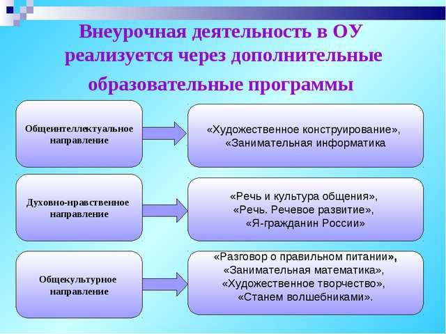 Внеурочная деятельность в ОУ реализуется через дополнительные образовательные...