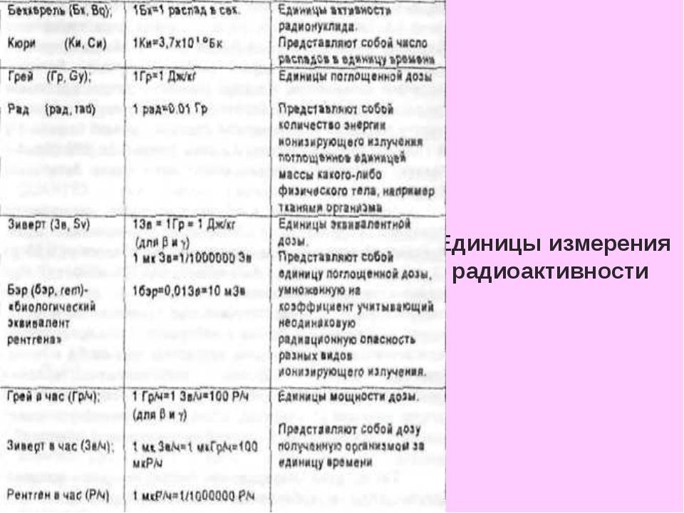 Единицы измерения радиоактивности