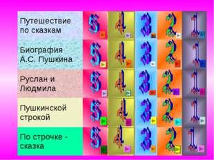 Путешествие по сказкам  Биография А.С. Пушкина Руслан и Людмила