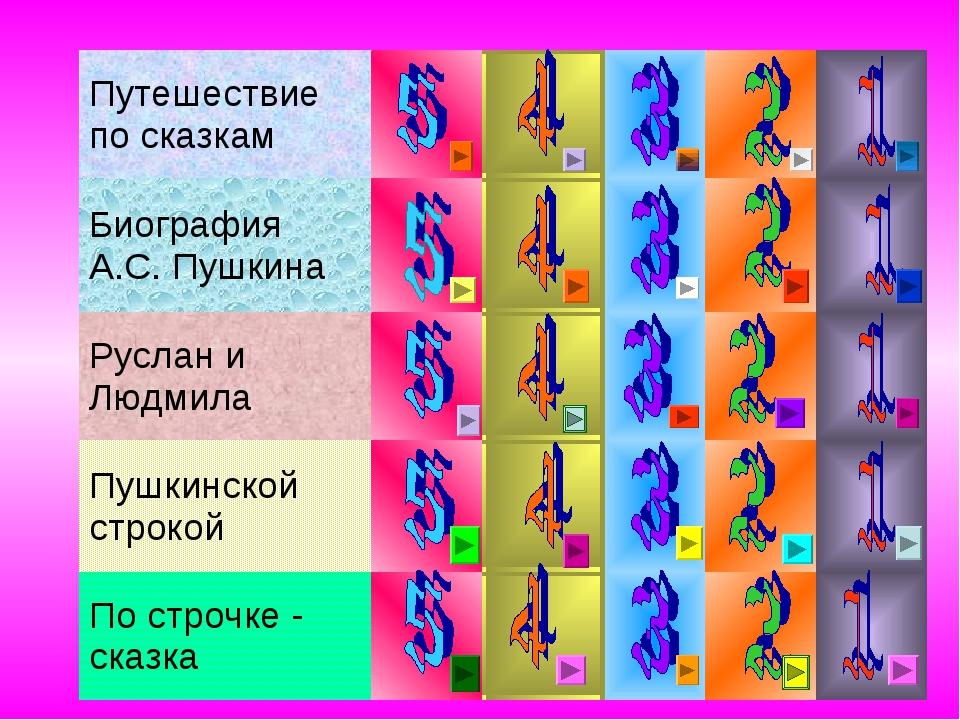 Путешествие по сказкам  Биография А.С. Пушкина Руслан и Людмила...