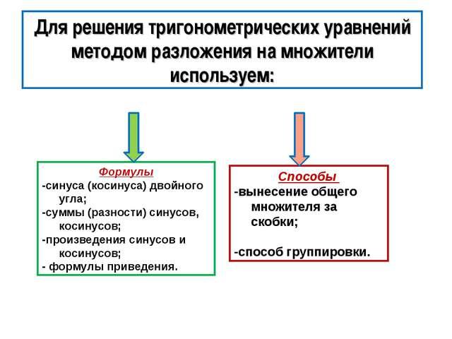 Формулы -синуса (косинуса) двойного угла; -суммы (разности) синусов, косинусо...