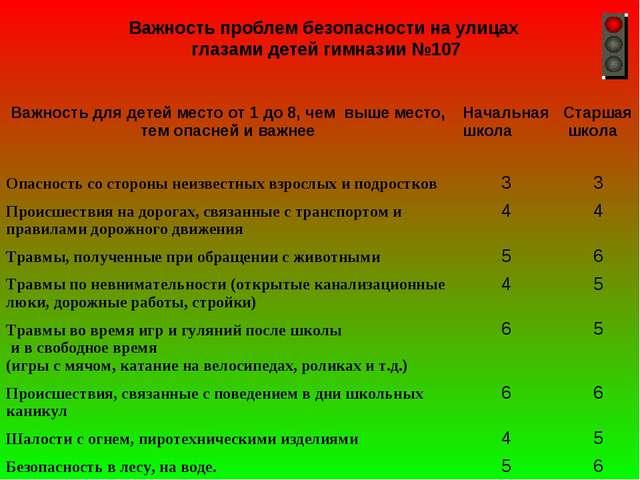 Важность проблем безопасности на улицах глазами детей гимназии №107 Важность...