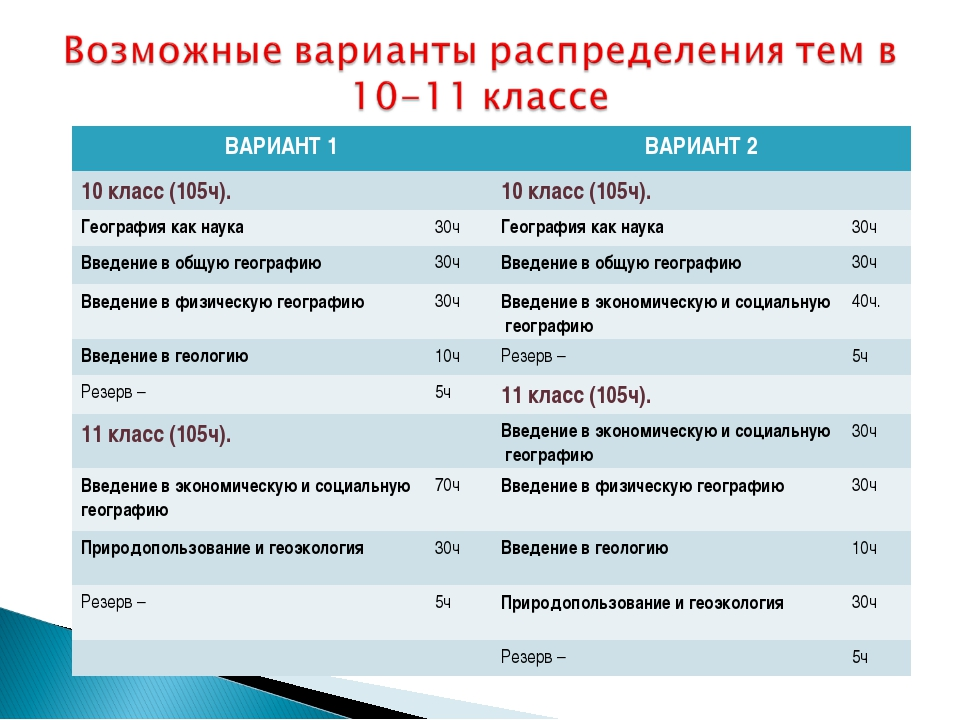 ВАРИАНТ 1ВАРИАНТ 2 10 класс (105ч).10 класс (105ч). География как наука...