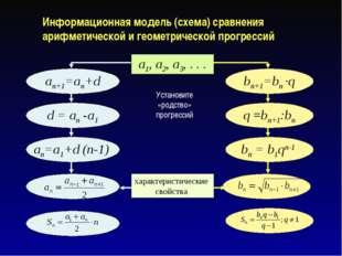 Информационная модель (схема) сравнения арифметической и геометрической прогр