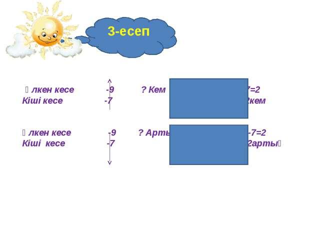 3-есеп Үлкен кесе -9 ? Кем Шешуі:9-7=2 Кіші кесе -7 Жауабы:2кем Үлкен кесе -9...