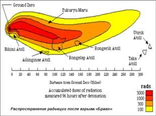 Распространение радиации после взрыва «Браво»