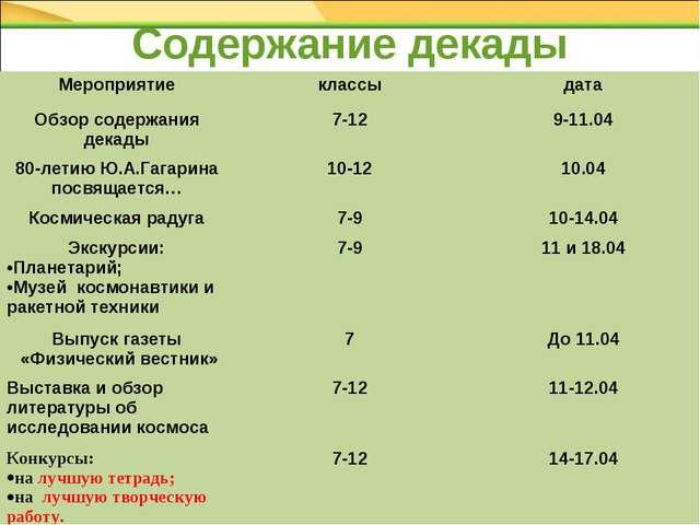 Содержание декады Мероприятиеклассыдата Обзор содержания декады7-129-11.0...