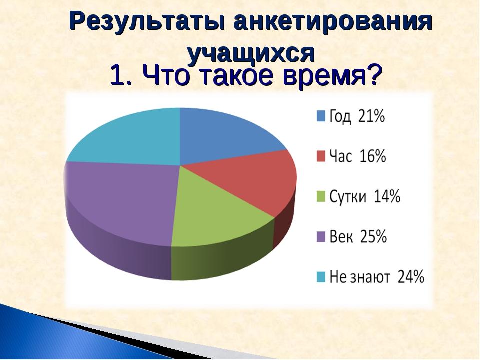 1. Что такое время? Результаты анкетирования учащихся