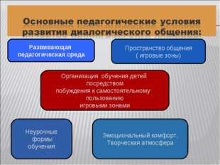 Развивающая педагогическая среда Пространство общения ( игровые зоны) Организ