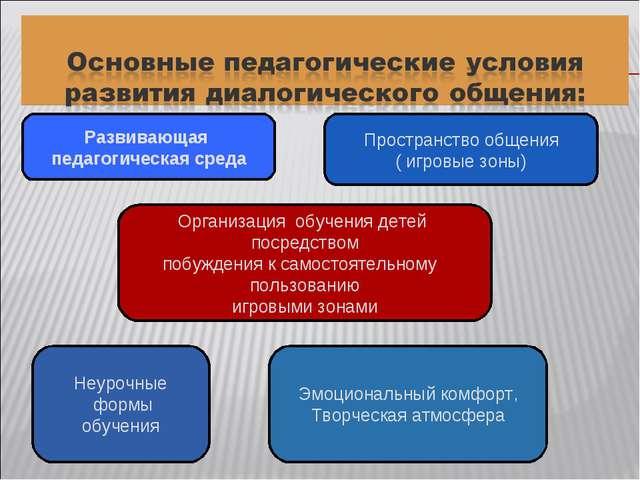 Развивающая педагогическая среда Пространство общения ( игровые зоны) Организ...