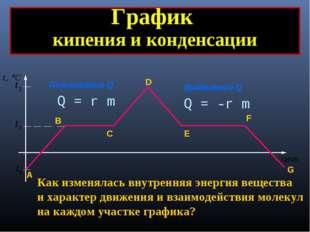 Поглощение Q Выделение Q График кипения и конденсации А B C D E F G Как измен