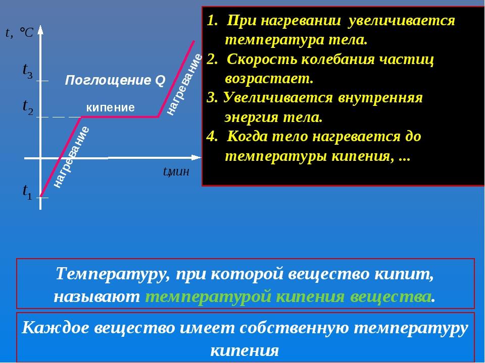 кипение нагревание Поглощение Q 1. При нагревании увеличивается температура т...