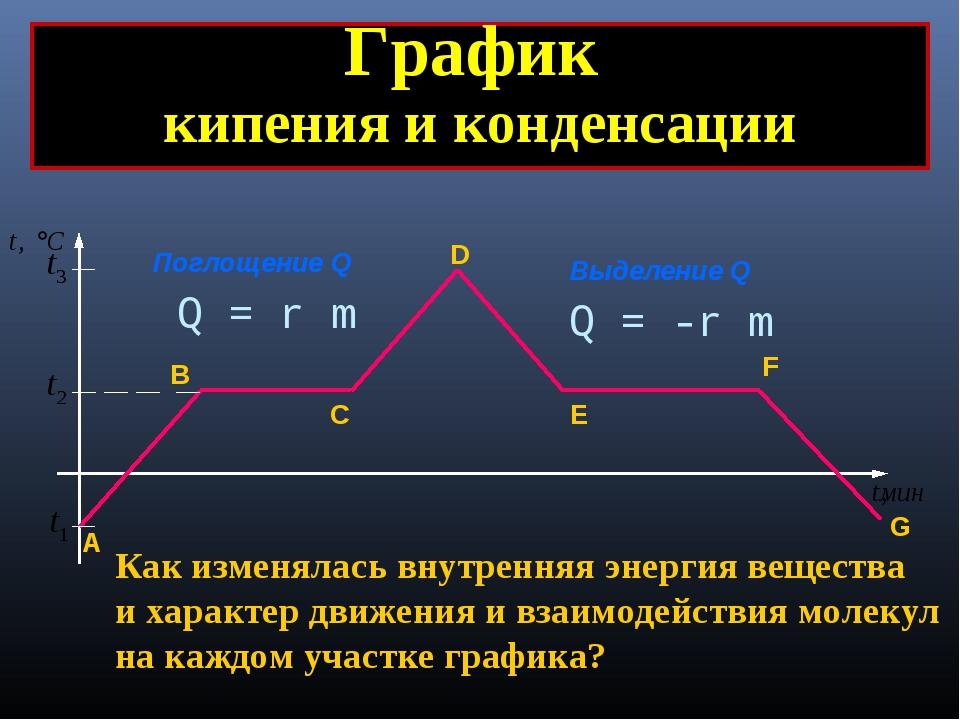 Поглощение Q Выделение Q График кипения и конденсации А B C D E F G Как измен...