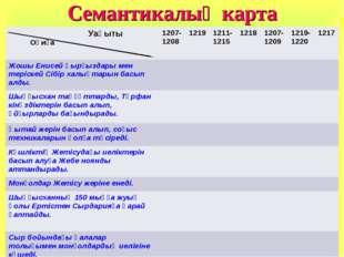 Семантикалық карта Уақыты Оқиға1207-1208 1219 1211-1215 1218 1207-1209