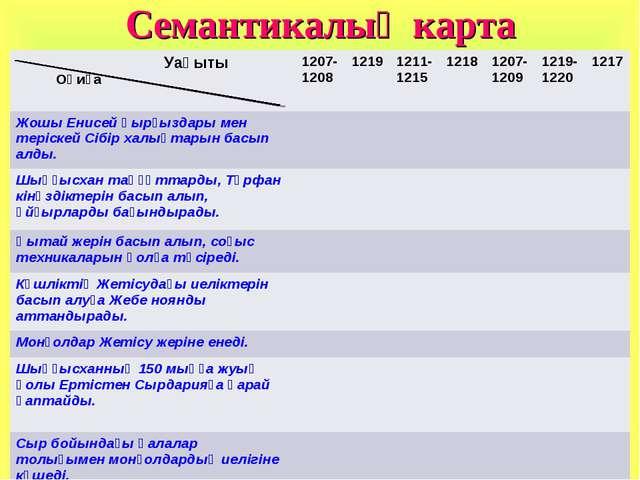 Семантикалық карта Уақыты Оқиға1207-1208 1219 1211-1215 1218 1207-1209...