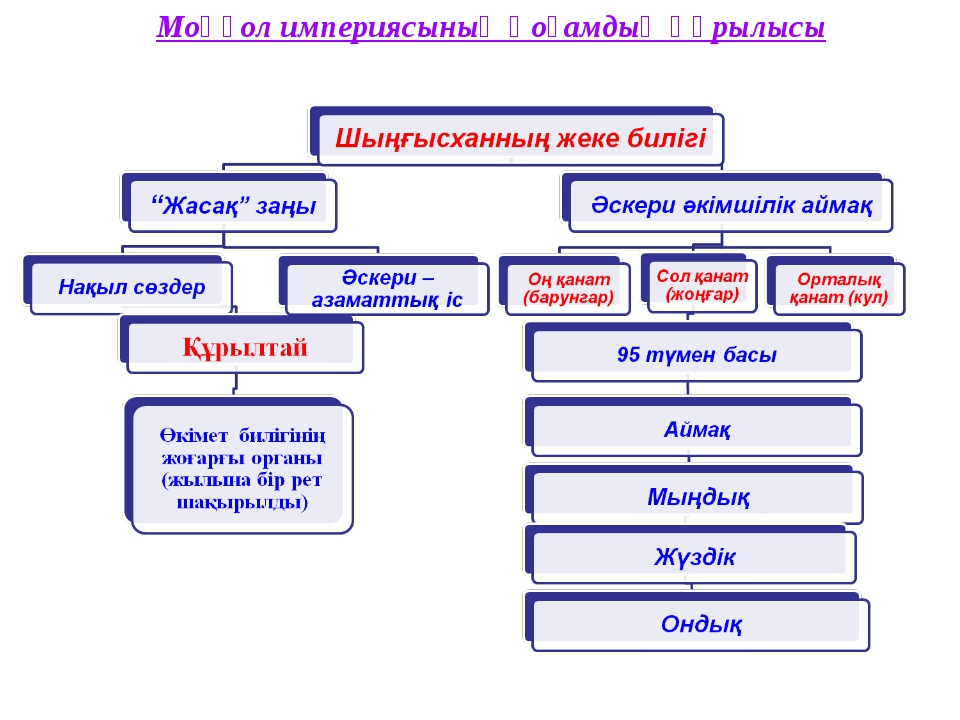 Моңғол империясының қоғамдық құрылысы