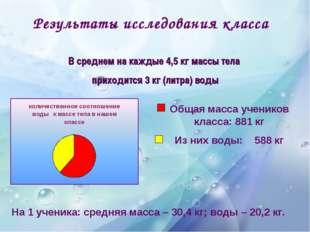 Результаты исследования класса Общая масса учеников класса: 881 кг Из них вод
