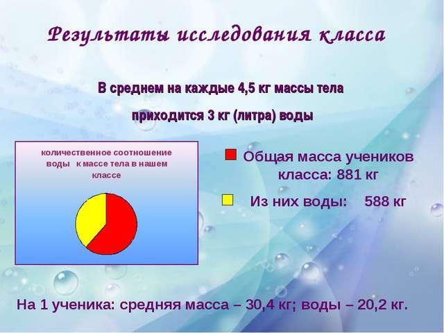 Результаты исследования класса Общая масса учеников класса: 881 кг Из них вод...