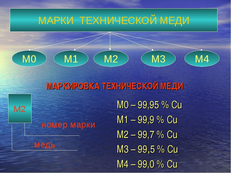 Маркировка технической меди М0 – 99,95 % Cu М1 – 99,9 % Cu М2 – 99,7 % Cu М3...