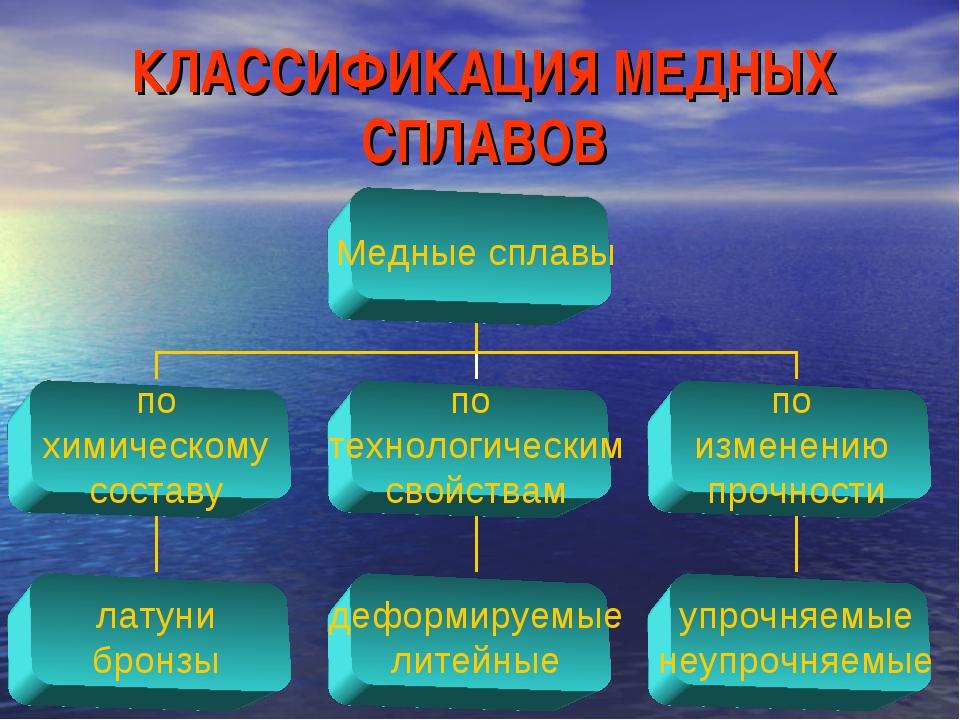 КЛАССИФИКАЦИЯ МЕДНЫХ СПЛАВОВ