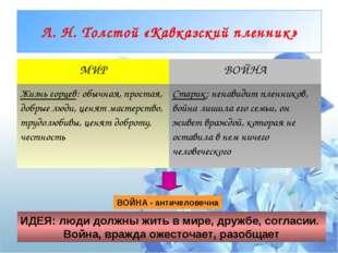 Л. Н. Толстой «Кавказский пленник» ВОЙНА - античеловечна ИДЕЯ: люди должны жи