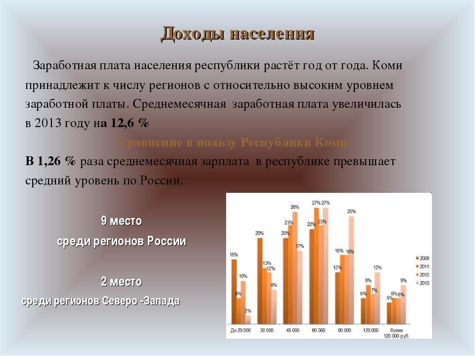 Доходы населения Заработная плата населения республики растёт год от года. Ко...