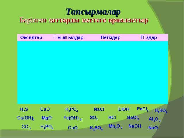 H2S CuO H3PO4 NaCl LiOH MgO Fe(OH) 3 SO2 HCl Al2O 3 Тапсырмалар NaO FeCl3 BaC...