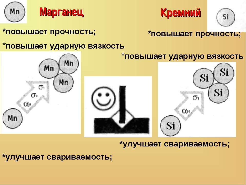Марганец *повышает прочность; повышает ударную вязкость *улучшает свариваемо...