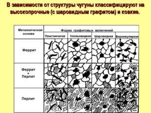 В зависимости от структуры чугуны классифицируют на высокопрочные (с шаровидн