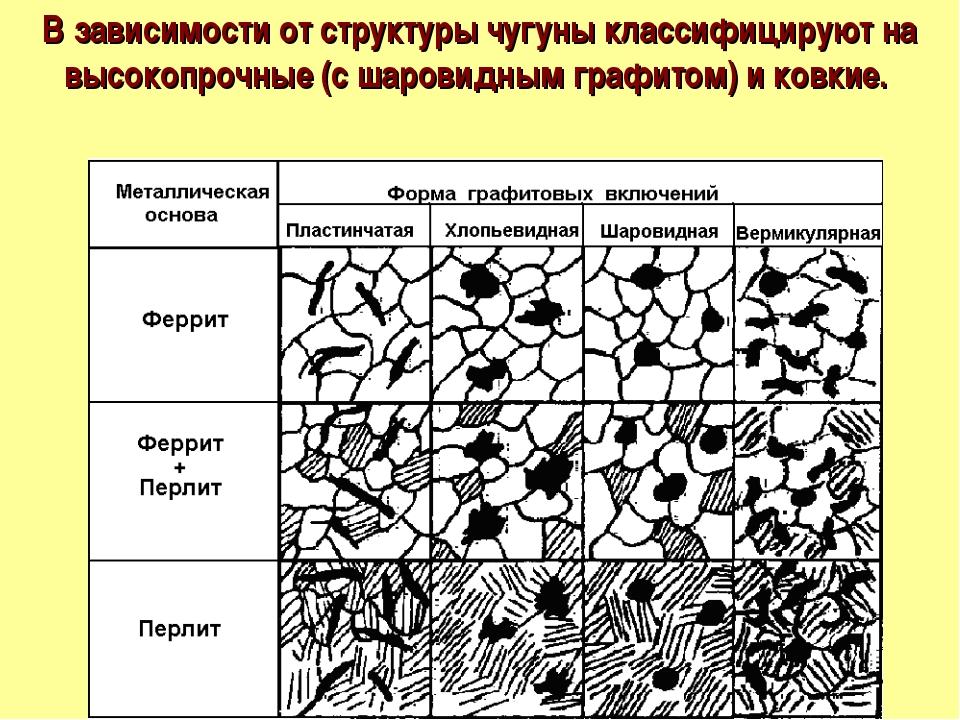 В зависимости от структуры чугуны классифицируют на высокопрочные (с шаровидн...