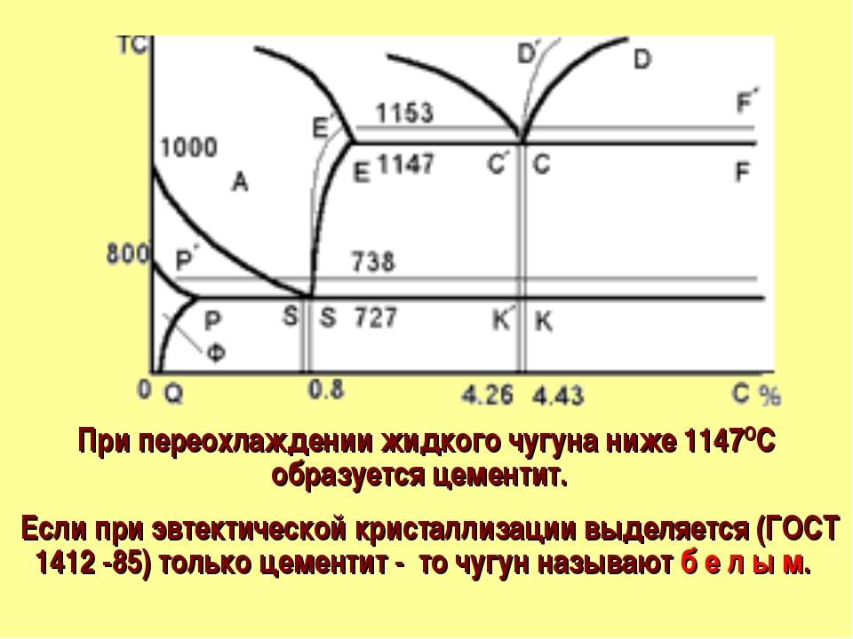 При переохлаждении жидкого чугуна ниже 1147ОС образуется цементит. Если при э...