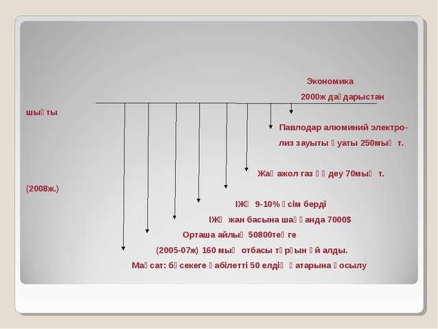 Экономика 2000ж дағдарыстан шықты Павлодар алюминий электро- лиз зауыты қуат...