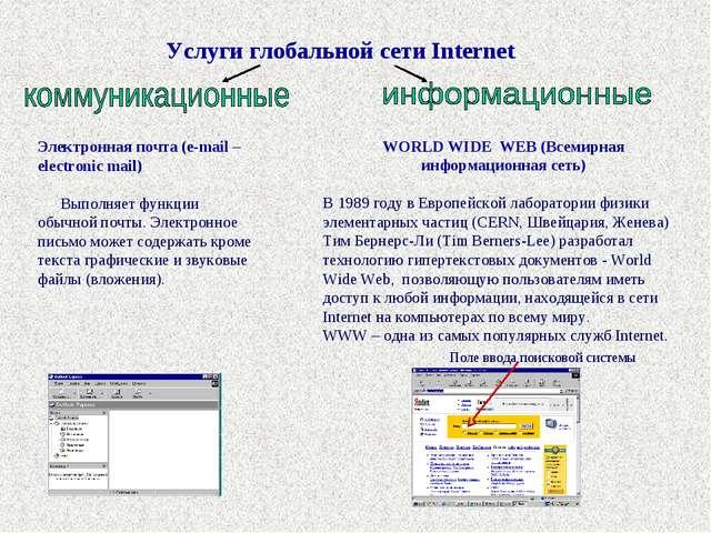 Электронная почта (e-mail – electronic mail) Выполняет функции обычной почты...