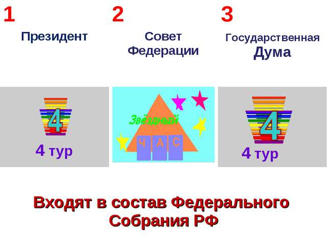 4 тур 4 тур 1 Президент2 Совет Федерации3 Государственная Дума  Входят в...