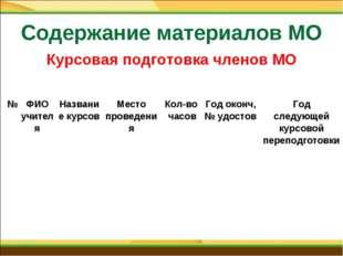 Содержание материалов МО Курсовая подготовка членов МО №ФИО учителяНазвание