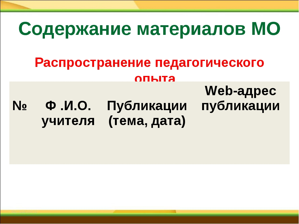 Содержание материалов МО Распространение педагогического опыта №  Ф .И.О. уч...