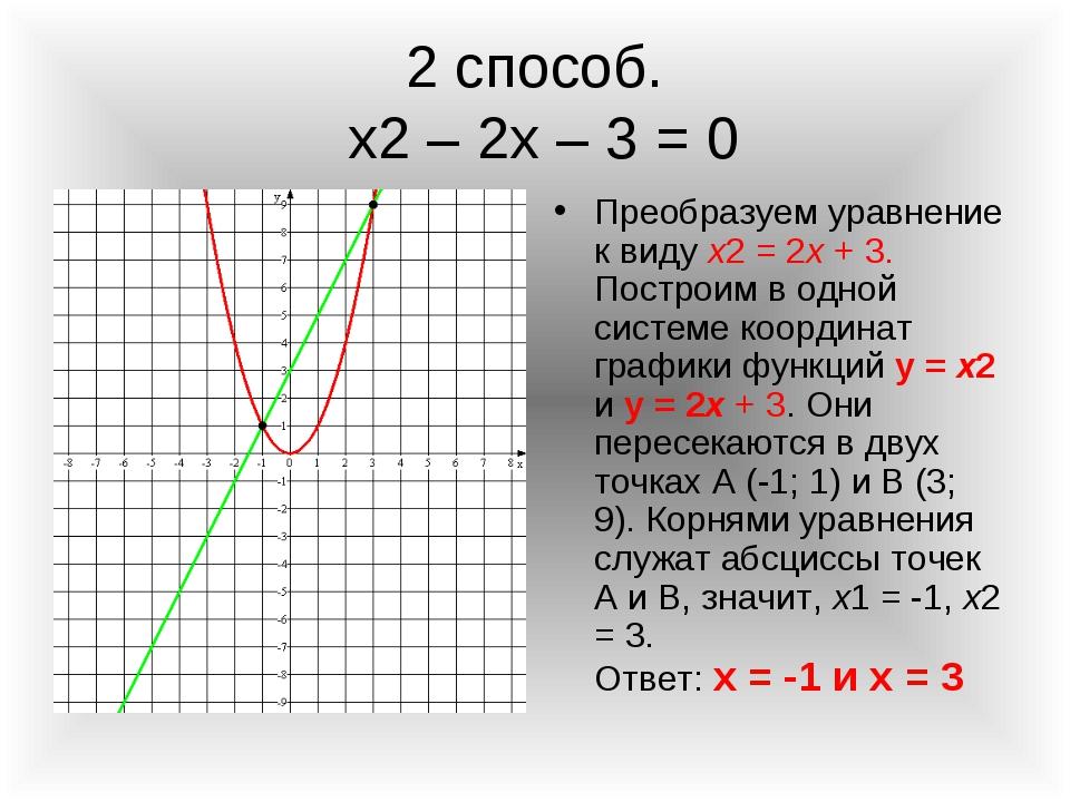 2 способ. х2 – 2х – 3 = 0 Преобразуем уравнение к виду x2 = 2x + 3. Построим...
