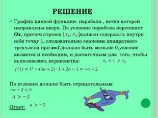 График данной функции- парабола , ветви которой направлены вверх. По условию