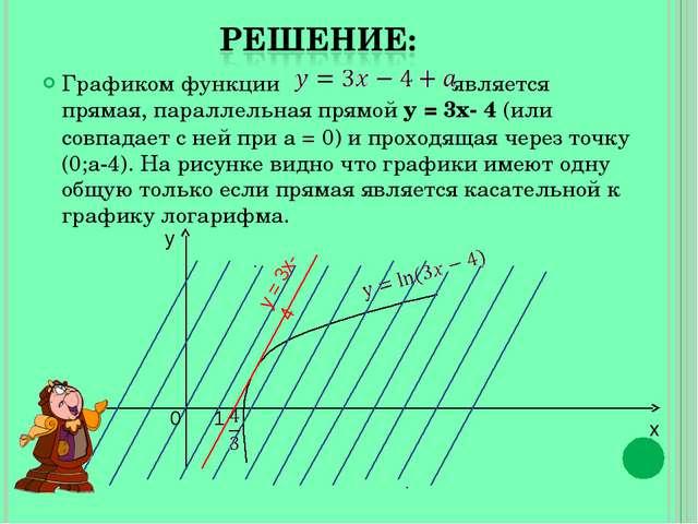 Графиком функции является прямая, параллельная прямой y = 3x- 4 (или совпадае...